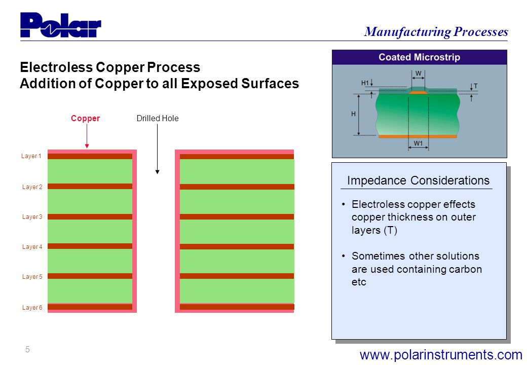 5 Manufacturing Processes www.polarinstruments.com Electroless Copper Process Addition of Copper to all Exposed Surfaces Layer 1 Layer 6 Layer 2 Layer 3 Layer 4 Layer 5 Copper Drilled Hole Electroless copper effects copper thickness on outer layers (T) Sometimes other solutions are used containing carbon etc Impedance Considerations