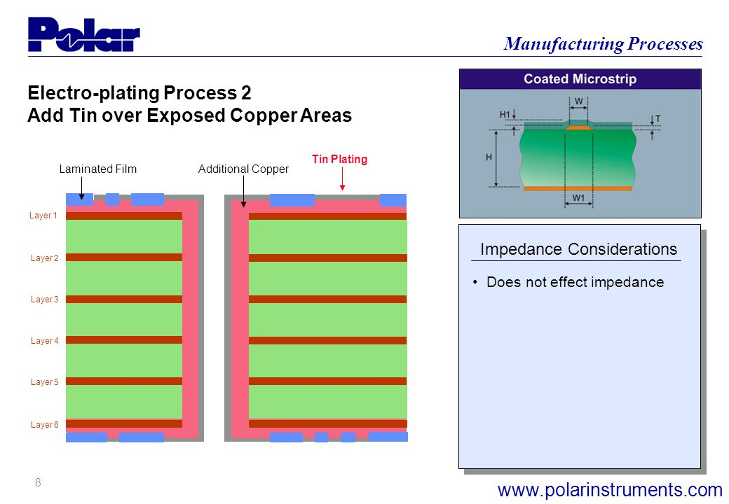 8 Manufacturing Processes www.polarinstruments.com Layer 1 Layer 6 Layer 2 Layer 3 Layer 4 Layer 5 Electro-plating Process 2 Add Tin over Exposed Copper Areas Laminated Film Additional Copper Tin Plating Impedance Considerations Does not effect impedance