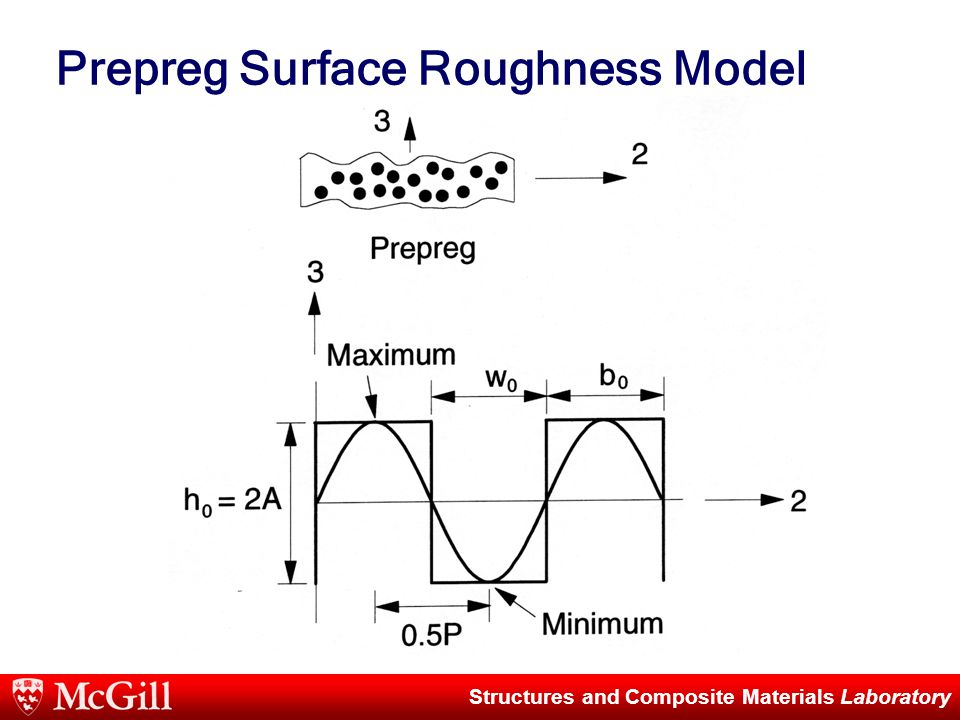 Structures and Composite Materials Laboratory Prepreg Surface Roughness Model