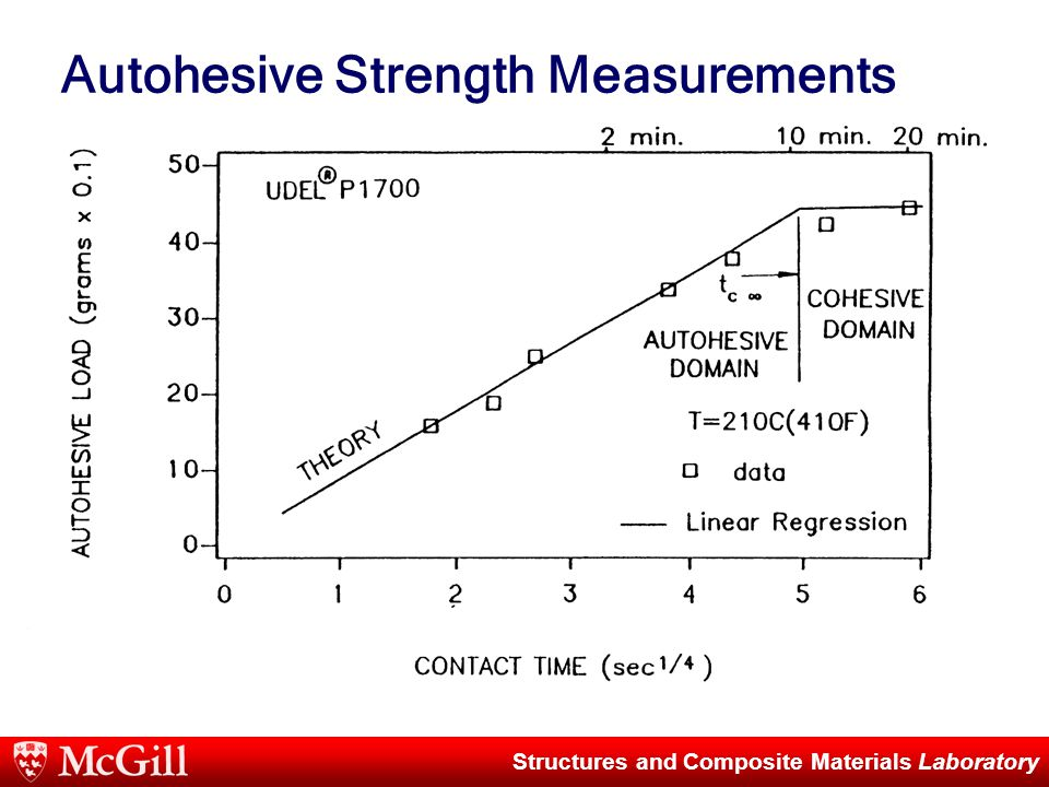 Structures and Composite Materials Laboratory Autohesive Strength Measurements