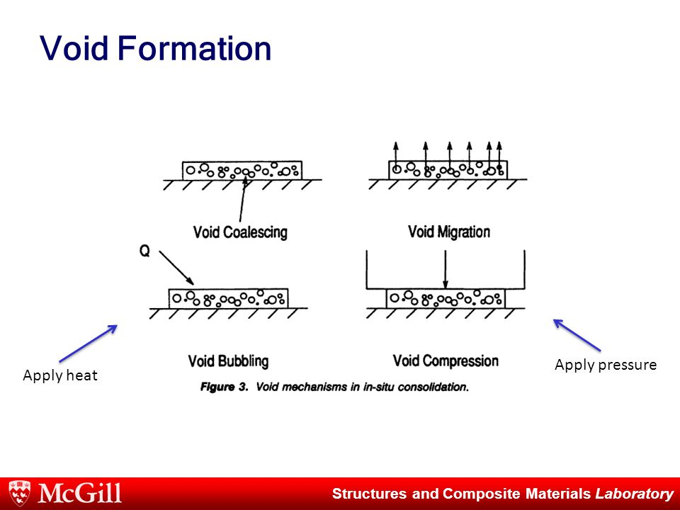 Structures and Composite Materials Laboratory Void Formation Apply heat Apply pressure