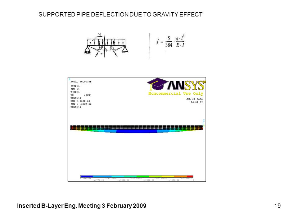 Inserted B-Layer Eng. Meeting 3 February 200919 SUPPORTED PIPE DEFLECTION DUE TO GRAVITY EFFECT