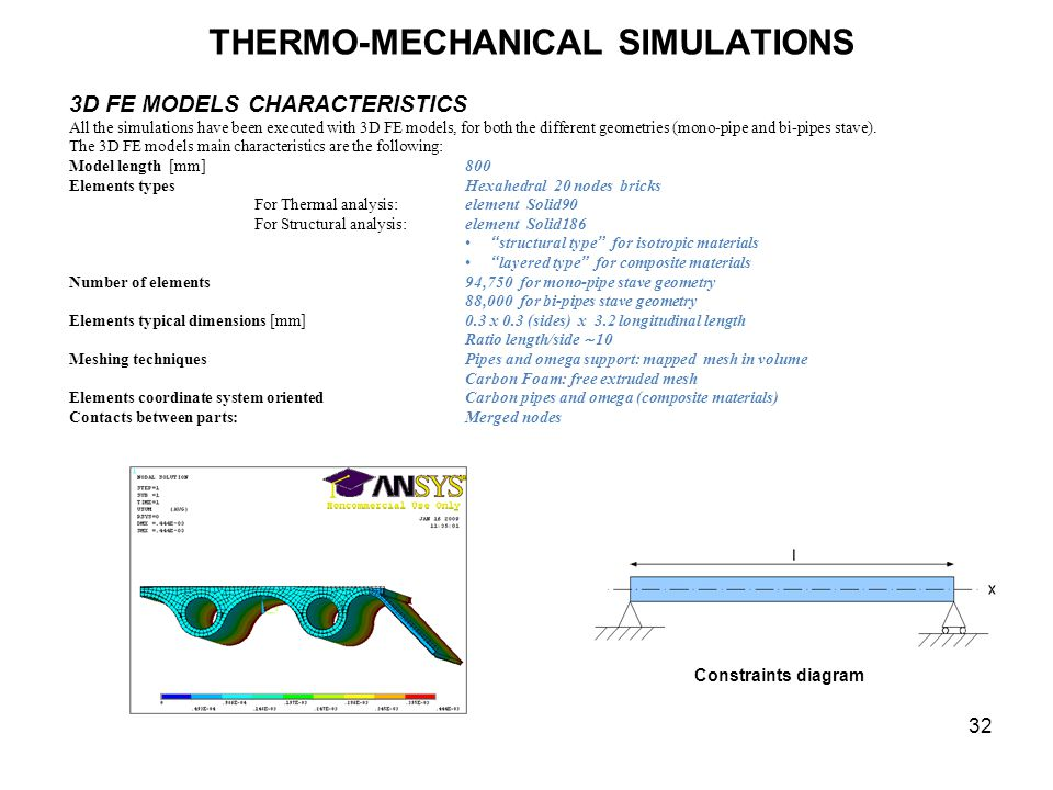 THERMO-MECHANICAL SIMULATIONS 32 Constraints diagram 3D FE MODELS CHARACTERISTICS All the simulations have been executed with 3D FE models, for both the different geometries (mono-pipe and bi-pipes stave).