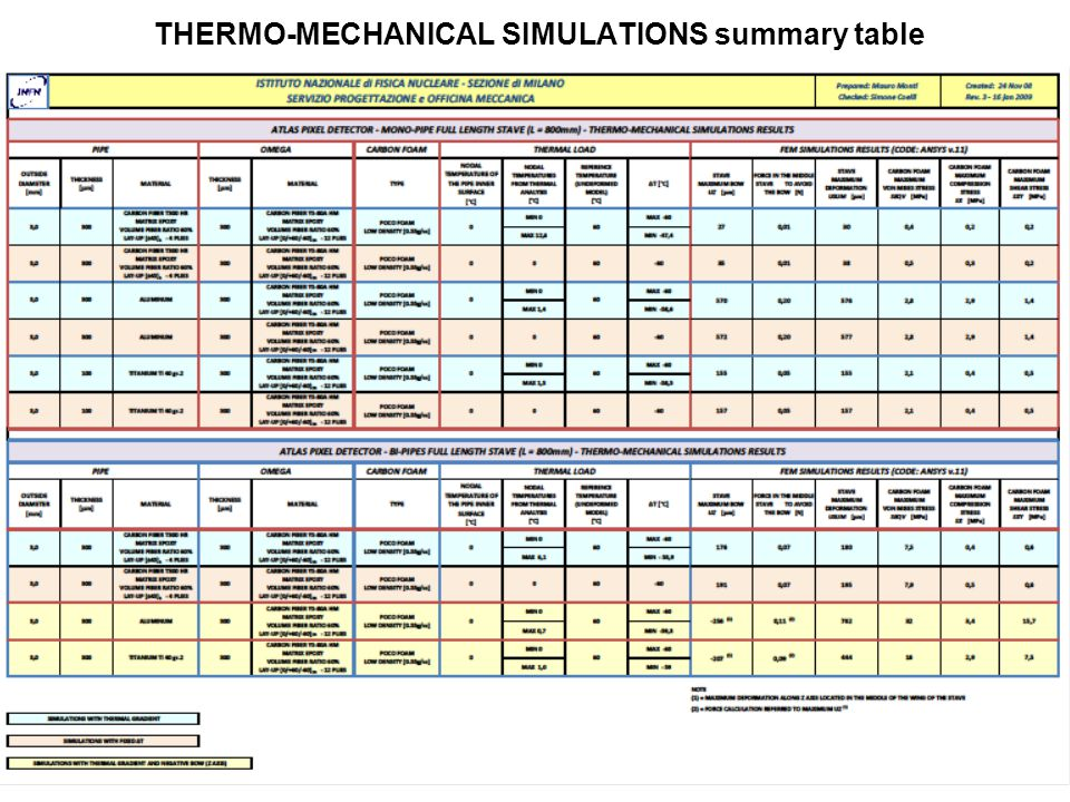 THERMO-MECHANICAL SIMULATIONS summary table 38