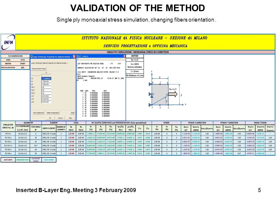 VALIDATION OF THE METHOD Inserted B-Layer Eng.