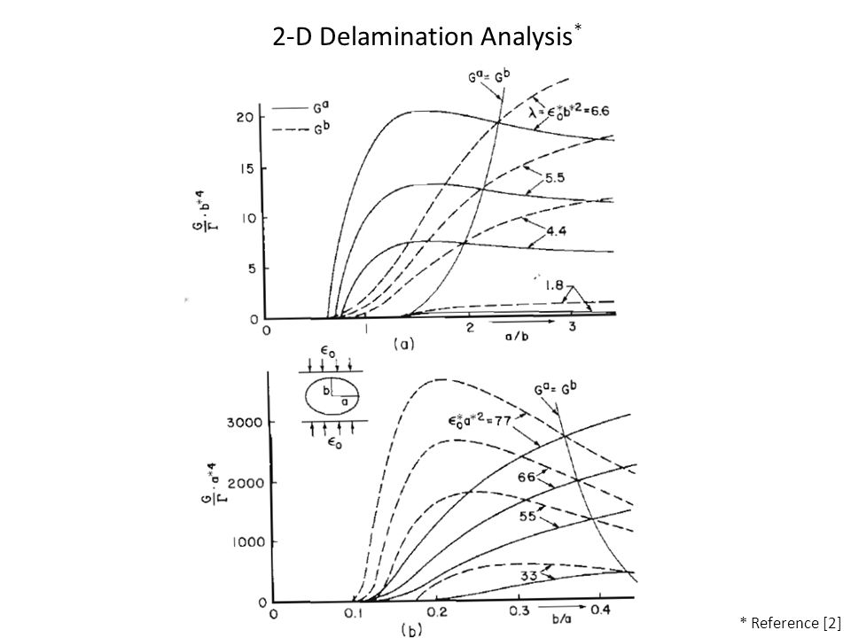 2-D Delamination Analysis * * Reference [2]