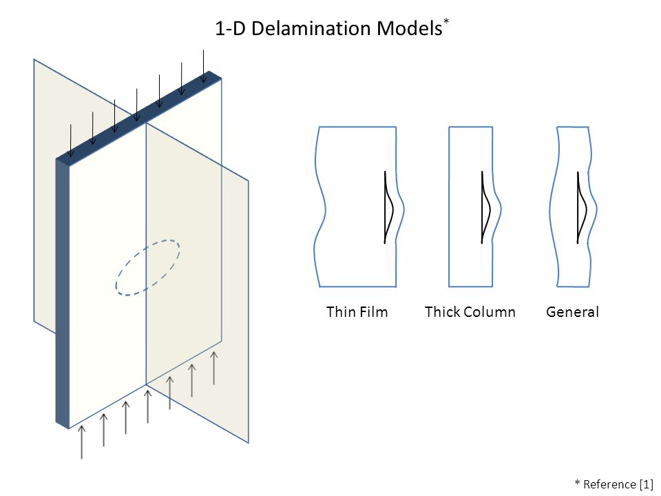 1-D Delamination Models * Thin FilmThick ColumnGeneral * Reference [1]