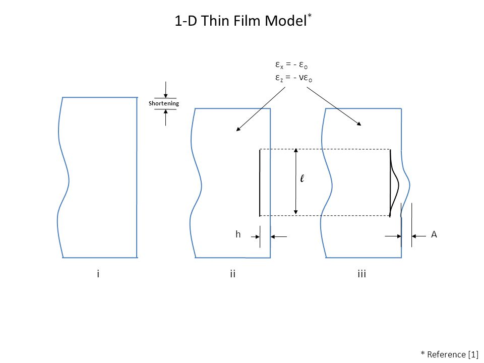 1-D Thin Film Model * Shortening l hA ε x = - ε o ε z = - νε o iiiiii * Reference [1]