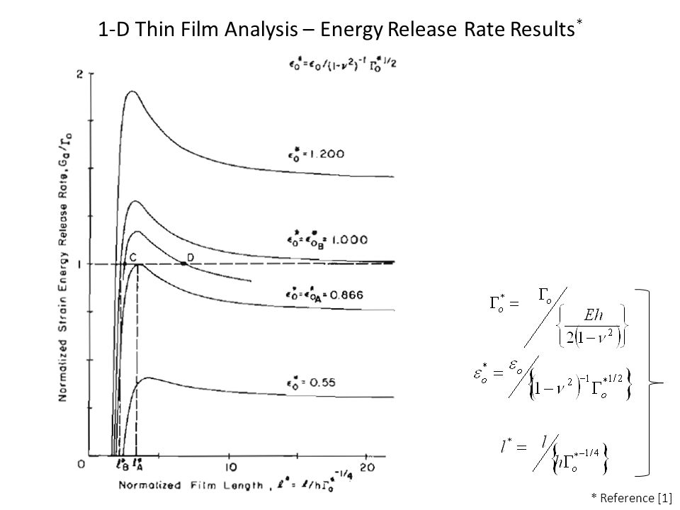 1-D Thin Film Analysis – Energy Release Rate Results * * Reference [1]