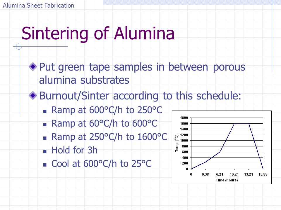 Sintering of Alumina Put green tape samples in between porous alumina substrates Burnout/Sinter according to this schedule: Ramp at 600°C/h to 250°C R