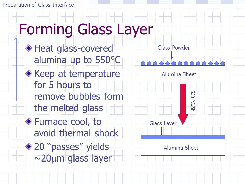 Forming Glass Layer Heat glass-covered alumina up to 550°C Keep at temperature for 5 hours to remove bubbles form the melted glass Furnace cool, to av