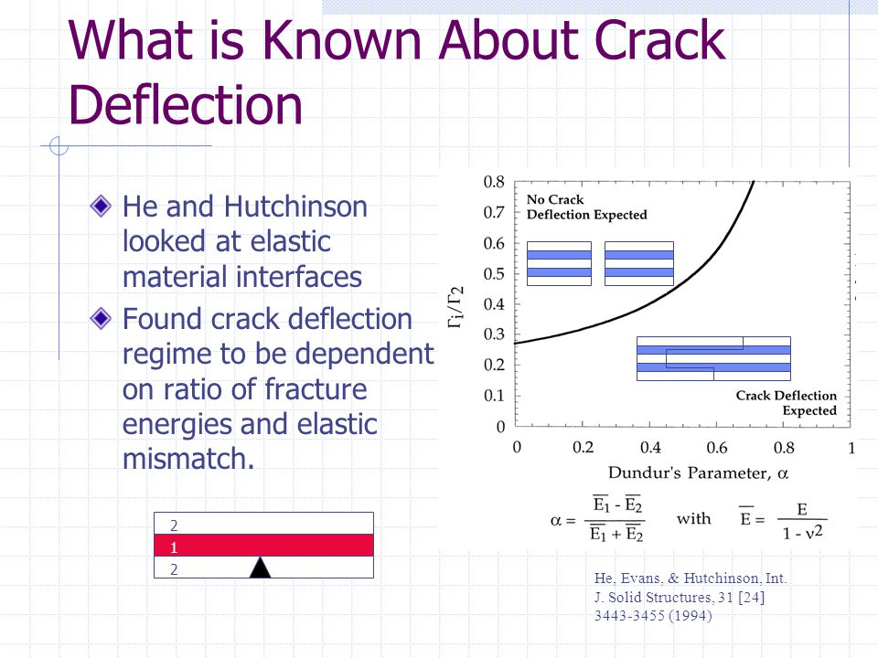 What is Known About Crack Deflection He and Hutchinson looked at elastic material interfaces Found crack deflection regime to be dependent on ratio of