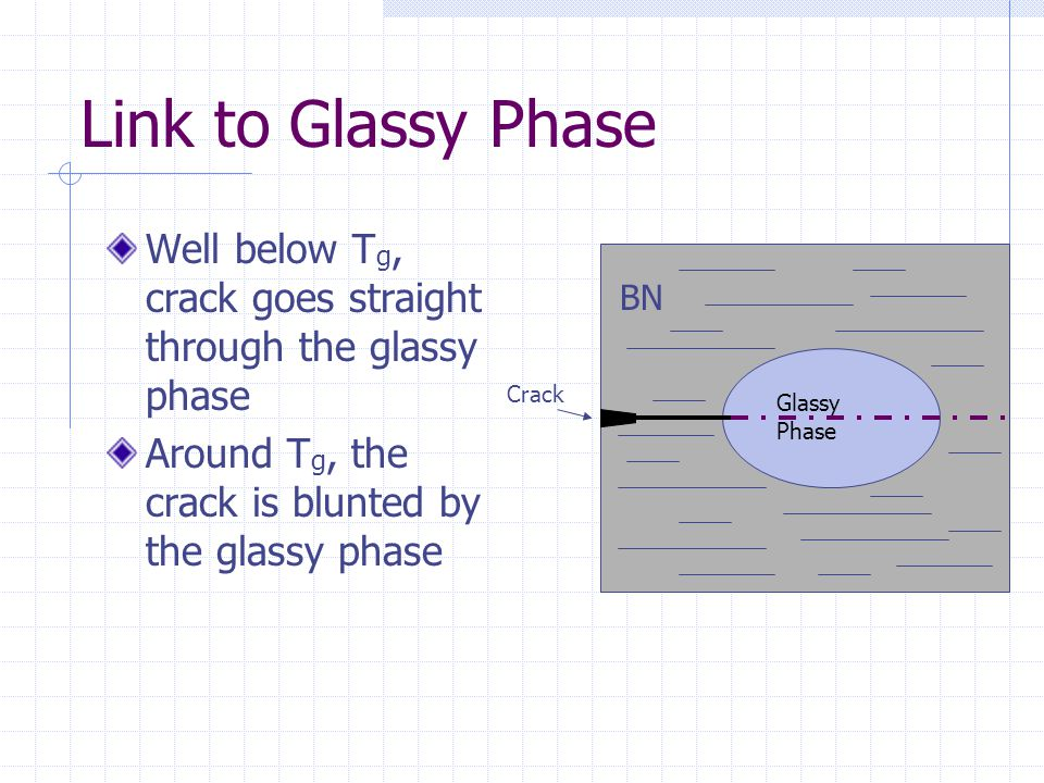Link to Glassy Phase Well below T g, crack goes straight through the glassy phase Around T g, the crack is blunted by the glassy phase Glassy Phase BN