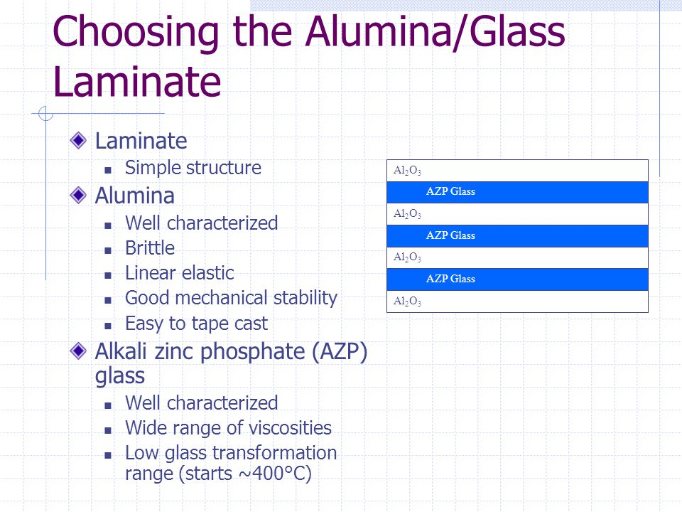Problems with AZP Glass Bubbles cause gaps in the glass layer Problems in Lamination Alumina AZP Glass Layer Gaps in AZP Glass Layer