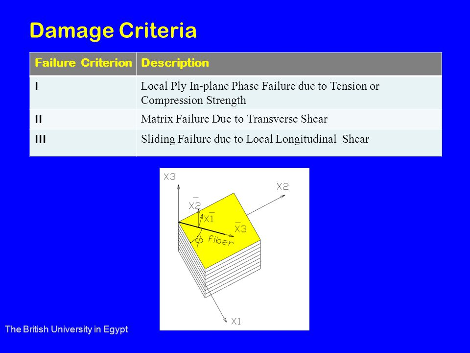 Damage Criteria Failure CriterionDescription I Local Ply In-plane Phase Failure due to Tension or Compression Strength II Matrix Failure Due to Transverse Shear III Sliding Failure due to Local Longitudinal Shear The British University in Egypt
