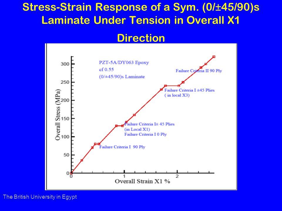 Stress-Strain Response of a Sym.