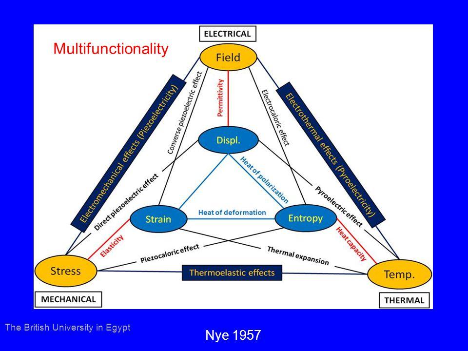 Bahei-El-Din (2004) ؟ Transformation Field Analysis of Damage The British University in Egypt