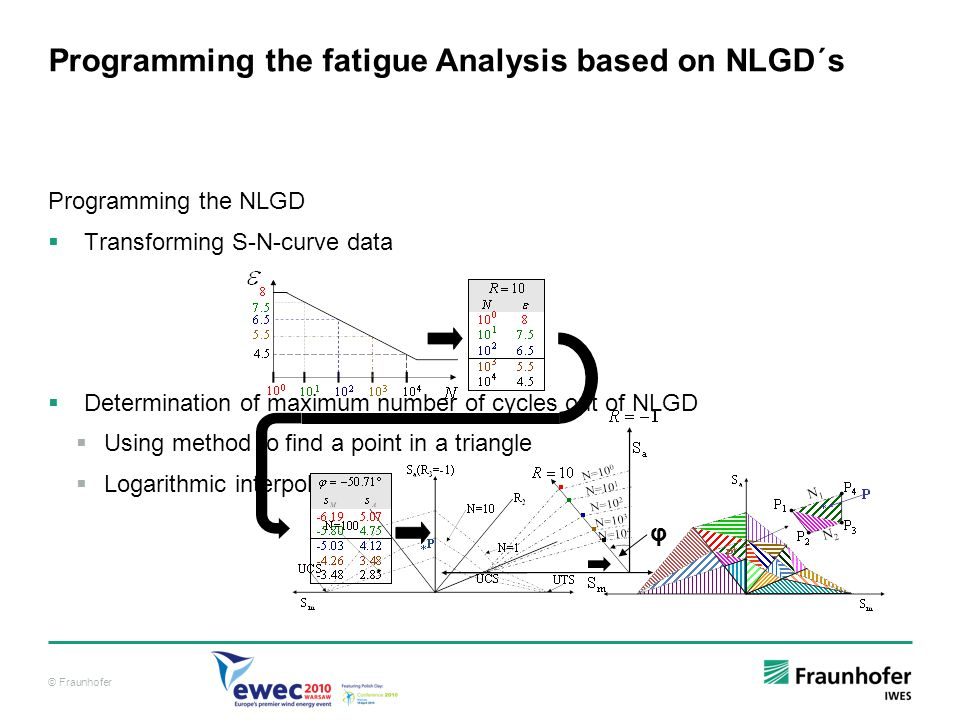 © Fraunhofer Programming the fatigue Analysis based on NLGD´s Programming the NLGD Transforming S-N-curve data Determination of maximum number of cycl