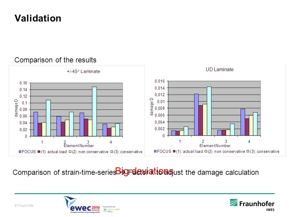 © Fraunhofer Validation Comparison of the results Big deviations Comparison of strain-time-series Factor k to adjust the damage calculation