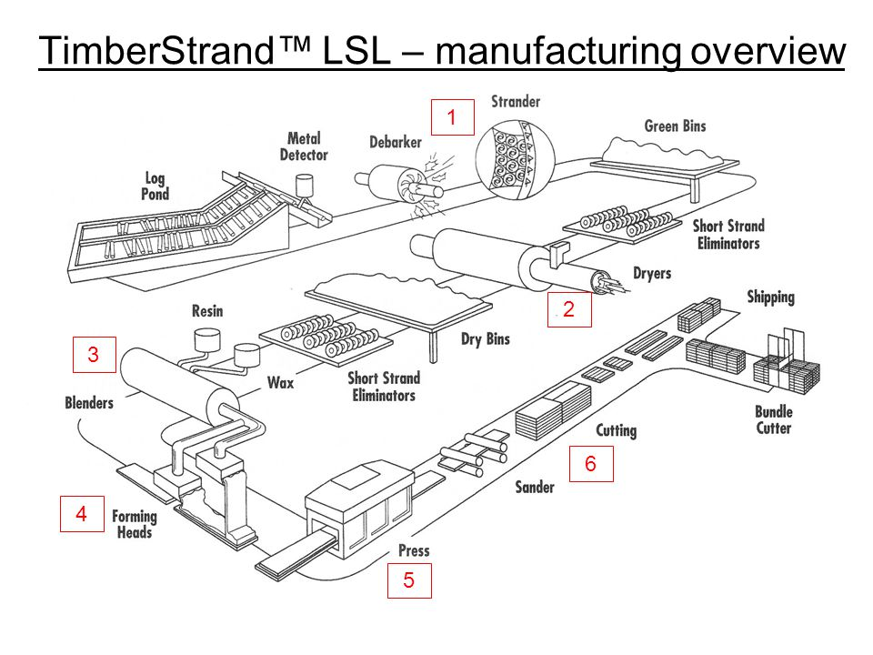 Steam-injection pressing Perforated platen High pressure steam Mat of strands (unconsolidated)