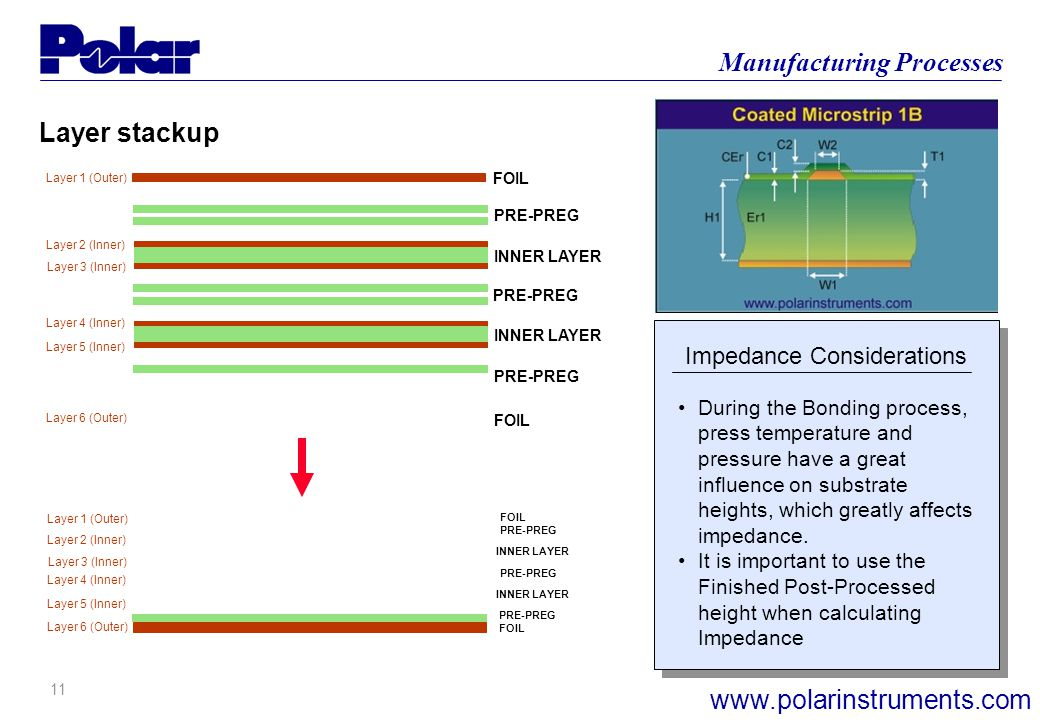 10 Manufacturing Processes www.polarinstruments.com Impedance Considerations Layer 1 (Outer) Layer 6 (Outer) Layer 2 (Inner) Layer 3 (Inner) Layer 4 (