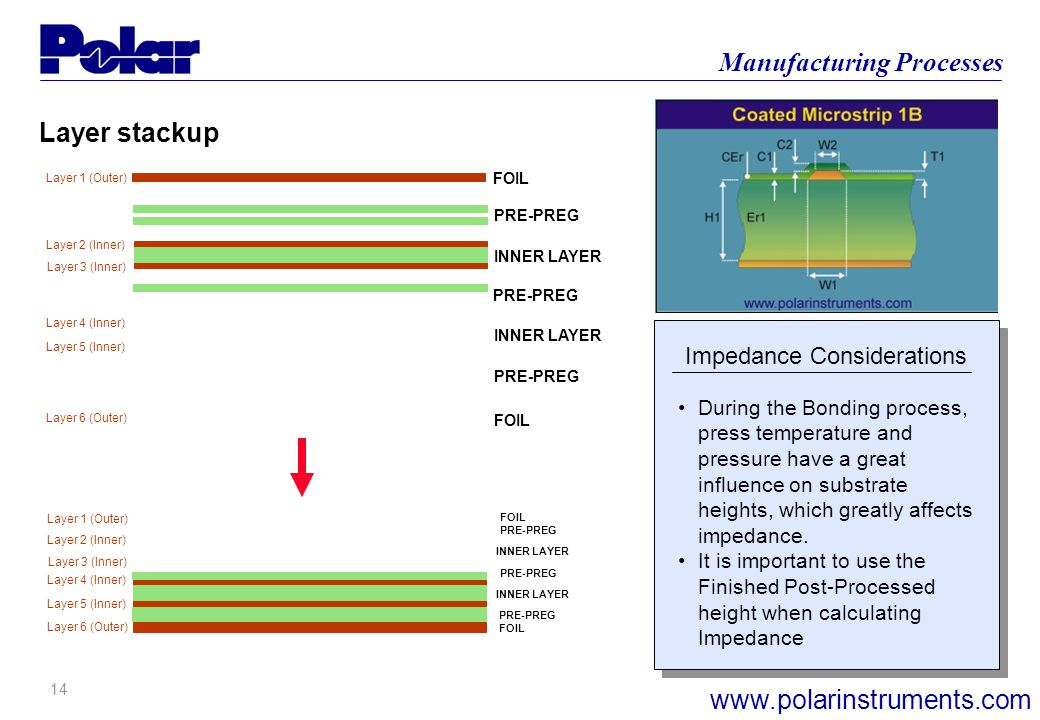 13 Manufacturing Processes www.polarinstruments.com Impedance Considerations Layer 1 (Outer) Layer 6 (Outer) Layer 2 (Inner) Layer 3 (Inner) Layer 4 (