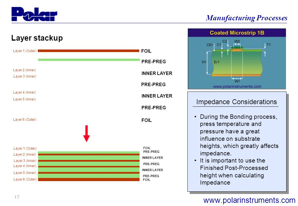 16 Manufacturing Processes www.polarinstruments.com Impedance Considerations Layer 1 (Outer) Layer 6 (Outer) Layer 2 (Inner) Layer 3 (Inner) Layer 4 (