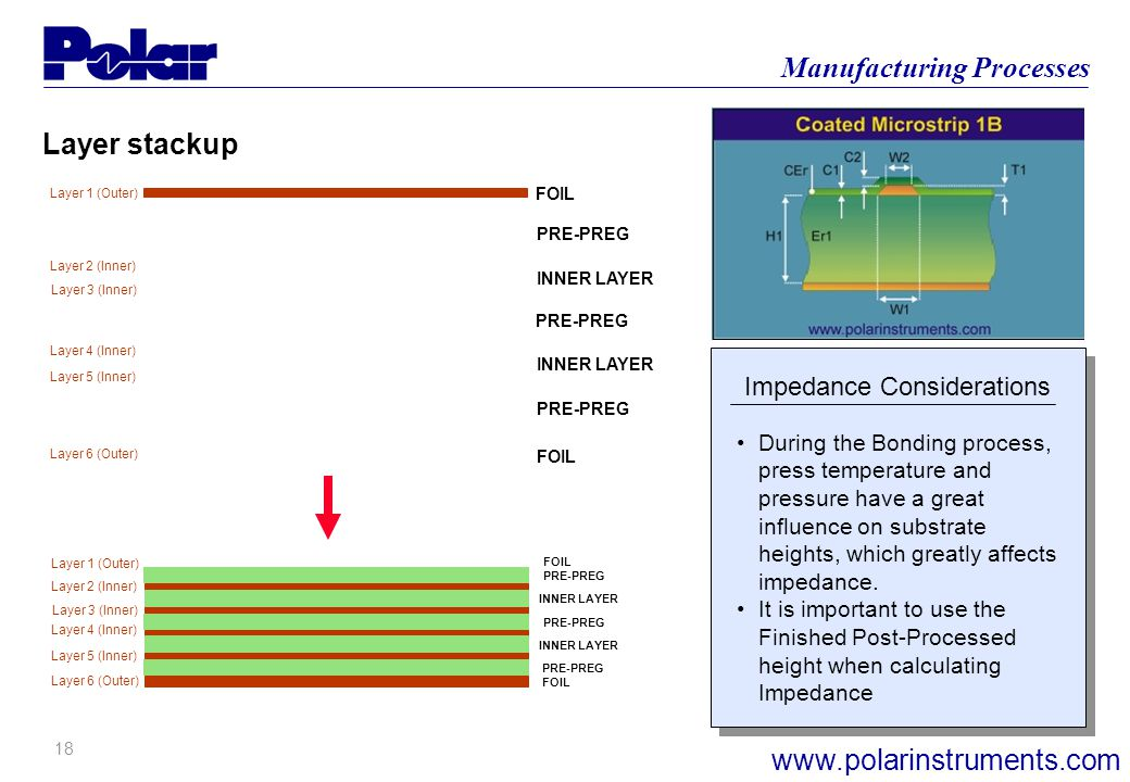17 Manufacturing Processes www.polarinstruments.com Impedance Considerations Layer 1 (Outer) Layer 6 (Outer) Layer 2 (Inner) Layer 3 (Inner) Layer 4 (