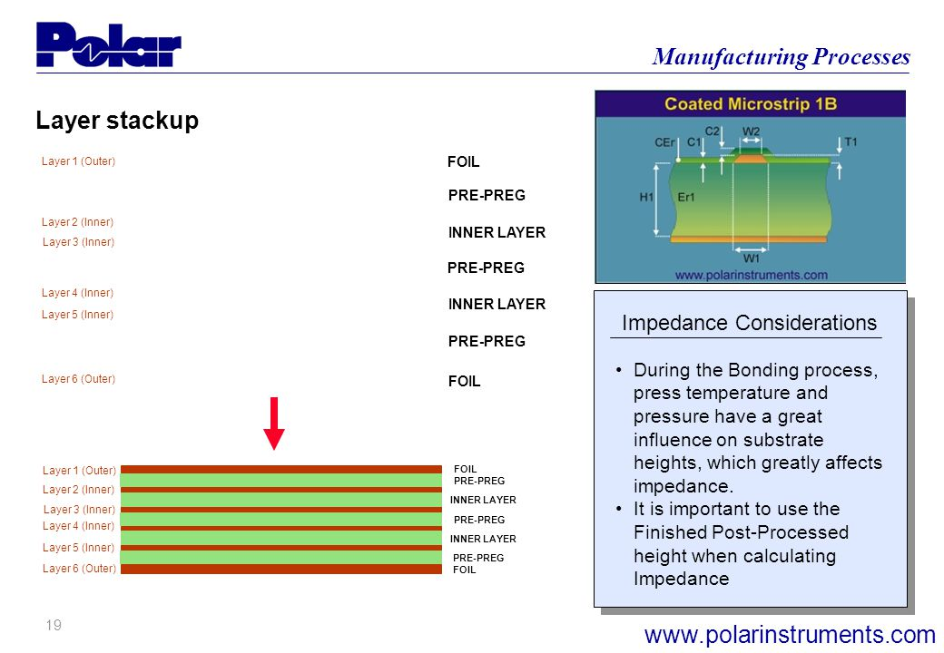 18 Manufacturing Processes www.polarinstruments.com Impedance Considerations Layer 1 (Outer) Layer 6 (Outer) Layer 2 (Inner) Layer 3 (Inner) Layer 4 (