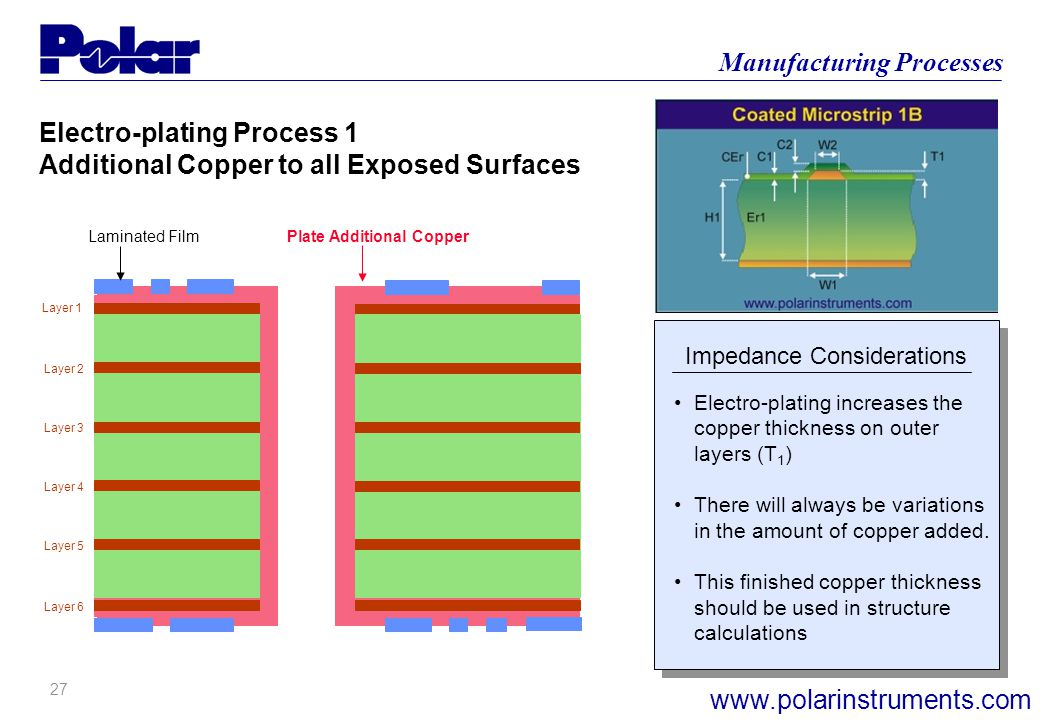 26 Manufacturing Processes www.polarinstruments.com Layer 1 Layer 6 Layer 2 Layer 3 Layer 4 Layer 5 Laminating and Imaging of External Layers UV sensi