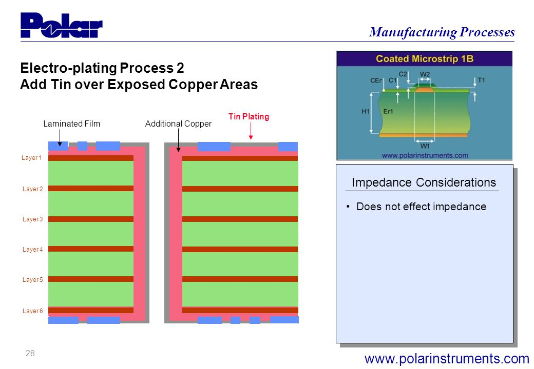 27 Manufacturing Processes www.polarinstruments.com Layer 1 Layer 6 Layer 2 Layer 3 Layer 4 Layer 5 Electro-plating Process 1 Additional Copper to all