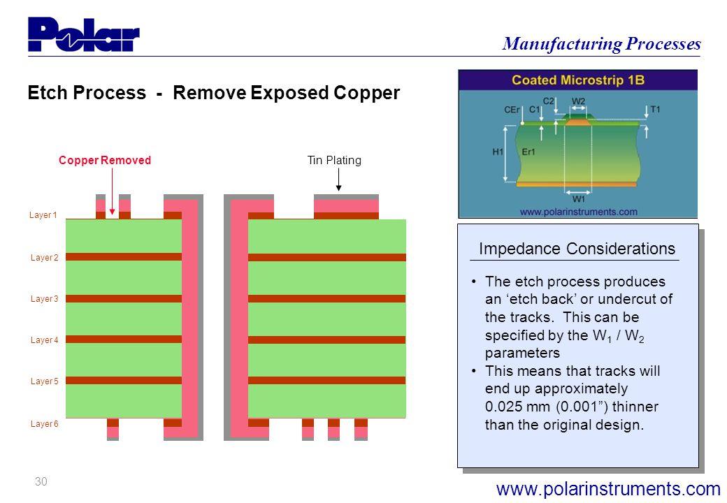 29 Manufacturing Processes www.polarinstruments.com Layer 1 Layer 6 Layer 2 Layer 3 Layer 4 Layer 5 Electro-plating Process 3 Remove Laminated Film La
