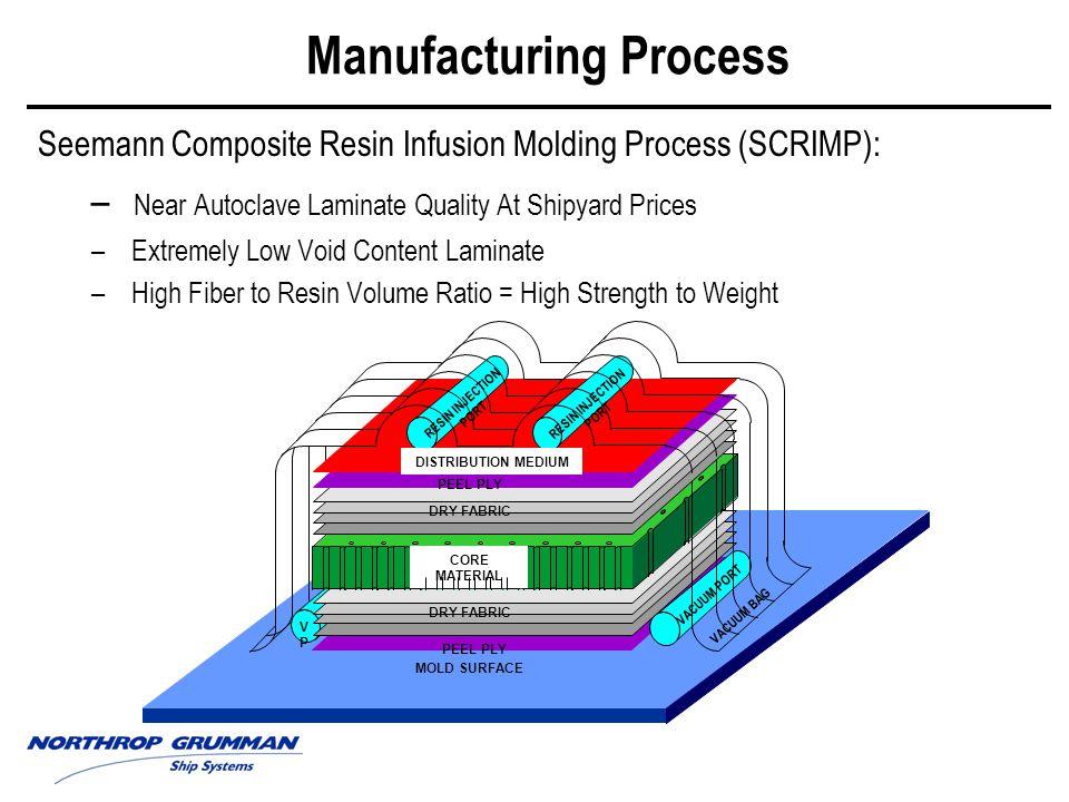 SCRIMP = Cost Effective Advanced Composite Structures