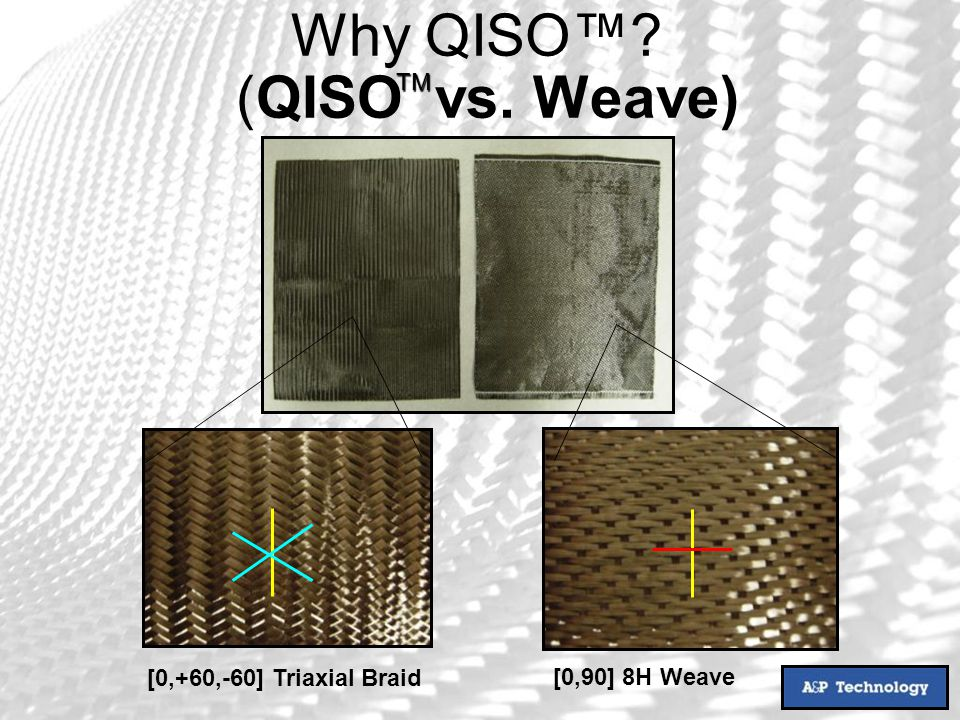[0,+60,-60] Triaxial Braid [0,90] 8H Weave (QISO vs. Weave) TM Why QISO?