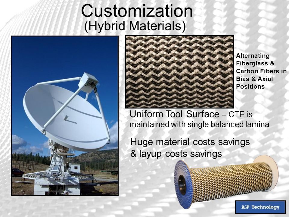 (Hybrid Materials) Alternating Fiberglass & Carbon Fibers in Bias & Axial Positions Uniform Tool Surface – CTE is maintained with single balanced lamina Huge material costs savings & layup costs savings Customization