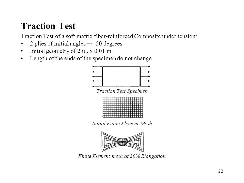 22 Traction Test Traction Test of a soft matrix fiber-reinforced Composite under tension: 2 plies of initial angles +/- 50 degrees Initial geometry of 2 in.