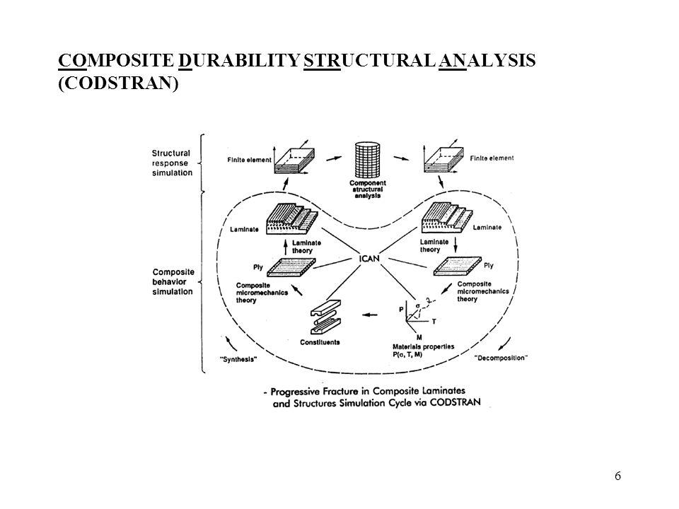 7 Multi-Scale Hierarachical Simulation Computational Simulation: Recursive A;;lication of Laminate Theory