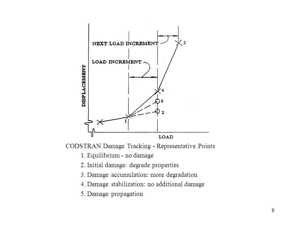 19 Composite Containment Structure - Finite Element Model