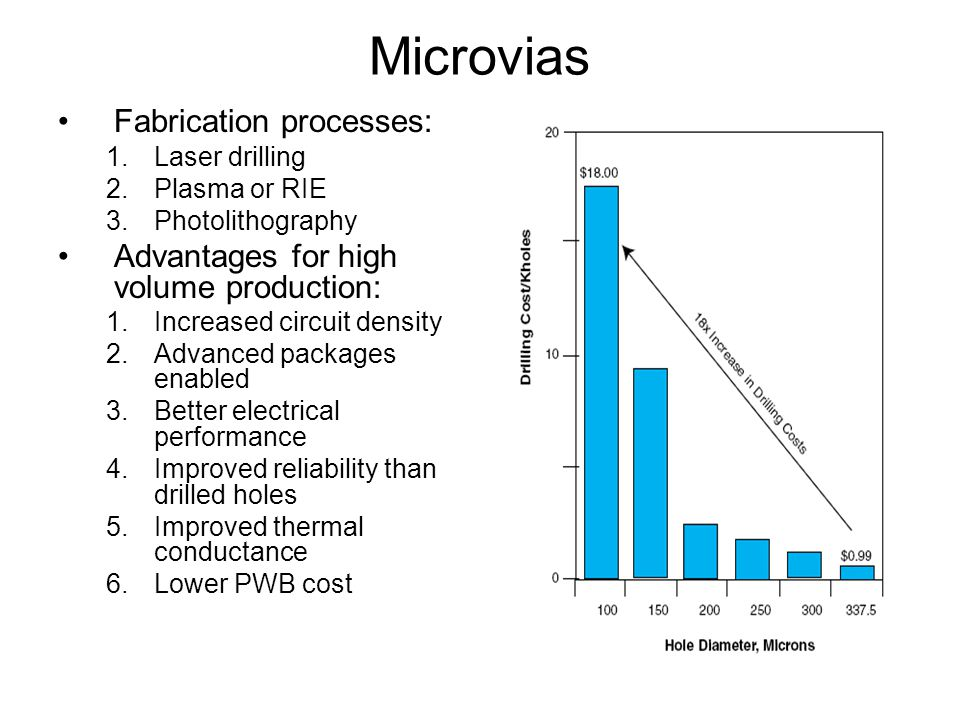 Microvias Fabrication processes: 1.Laser drilling 2.Plasma or RIE 3.Photolithography Advantages for high volume production: 1.Increased circuit density 2.Advanced packages enabled 3.Better electrical performance 4.Improved reliability than drilled holes 5.Improved thermal conductance 6.Lower PWB cost