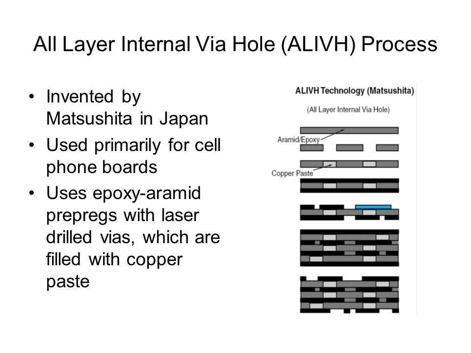 All Layer Internal Via Hole (ALIVH) Process Invented by Matsushita in Japan Used primarily for cell phone boards Uses epoxy-aramid prepregs with laser drilled vias, which are filled with copper paste