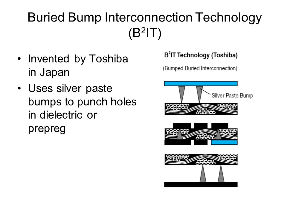 Buried Bump Interconnection Technology (B 2 IT) Invented by Toshiba in Japan Uses silver paste bumps to punch holes in dielectric or prepreg