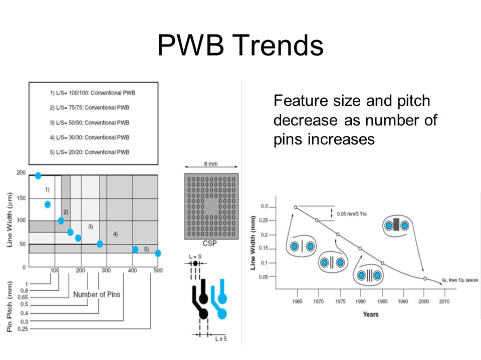 PWB Trends Feature size and pitch decrease as number of pins increases