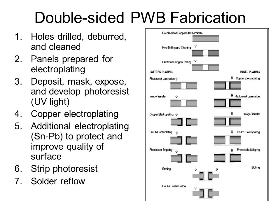 Double-sided PWB Fabrication 1.Holes drilled, deburred, and cleaned 2.Panels prepared for electroplating 3.Deposit, mask, expose, and develop photoresist (UV light) 4.Copper electroplating 5.Additional electroplating (Sn-Pb) to protect and improve quality of surface 6.Strip photoresist 7.Solder reflow