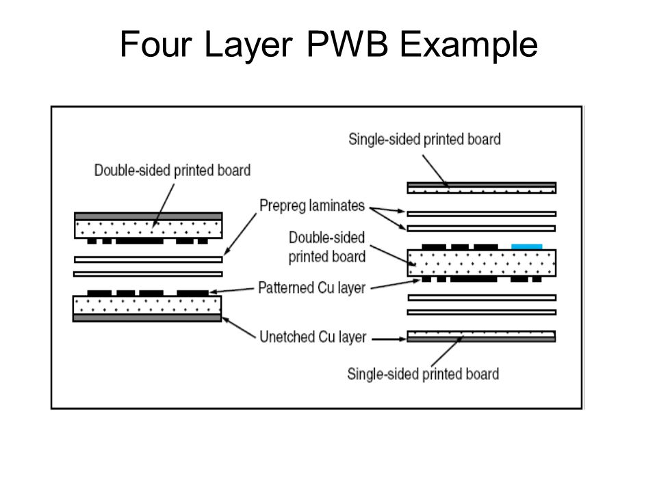 Four Layer PWB Example