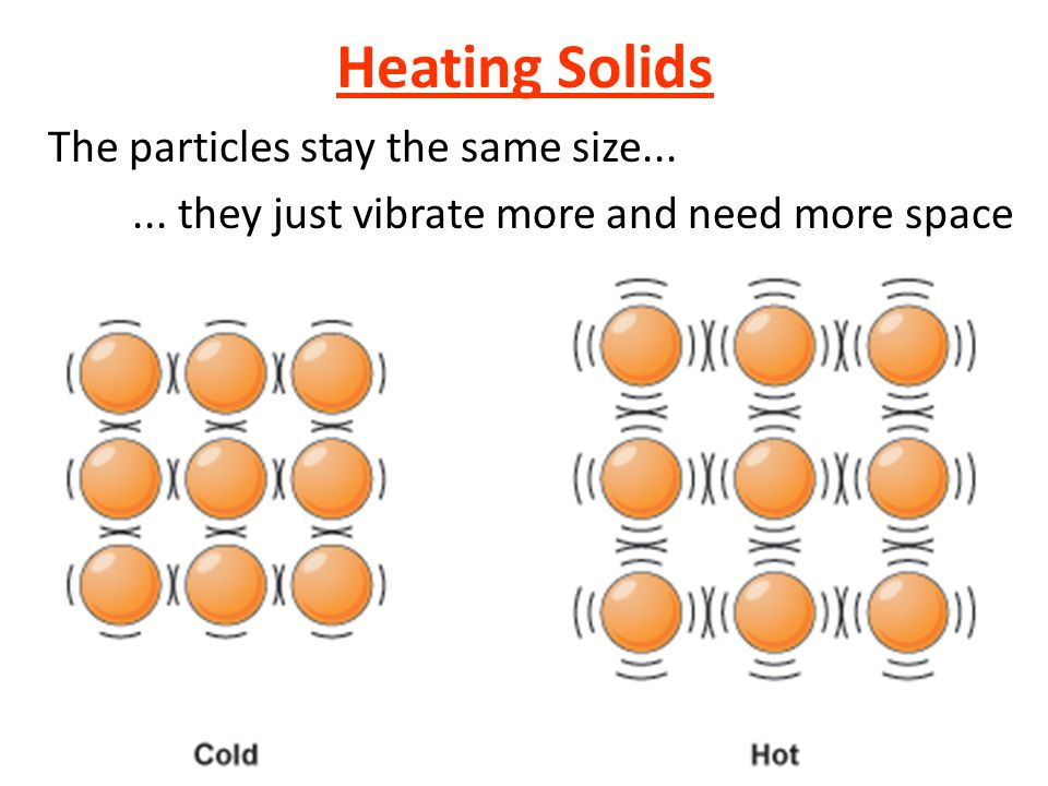 The particles stay the same size...... they just vibrate more and need more space Heating Solids