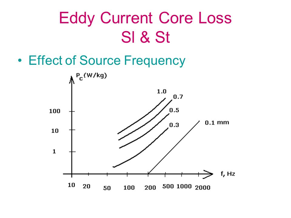 Eddy Current Core Loss Sl & St Effect of Source Frequency