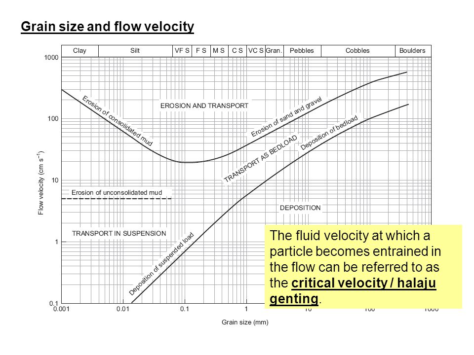 The fluid velocity at which a particle becomes entrained in the flow can be referred to as the critical velocity / halaju genting. Grain size and flow