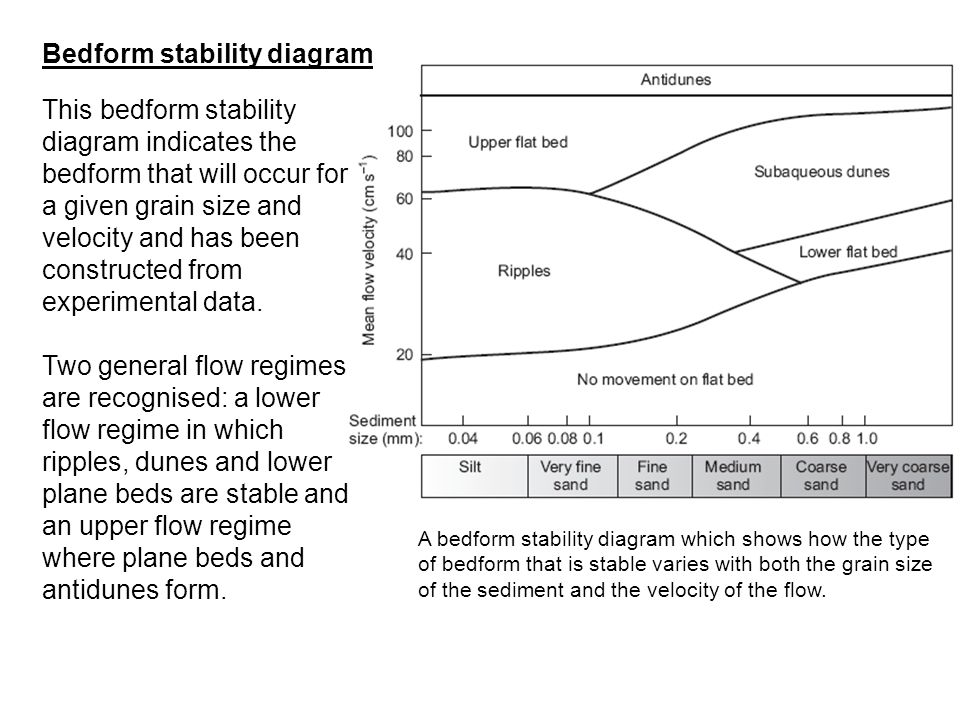 Bedform stability diagram This bedform stability diagram indicates the bedform that will occur for a given grain size and velocity and has been constr