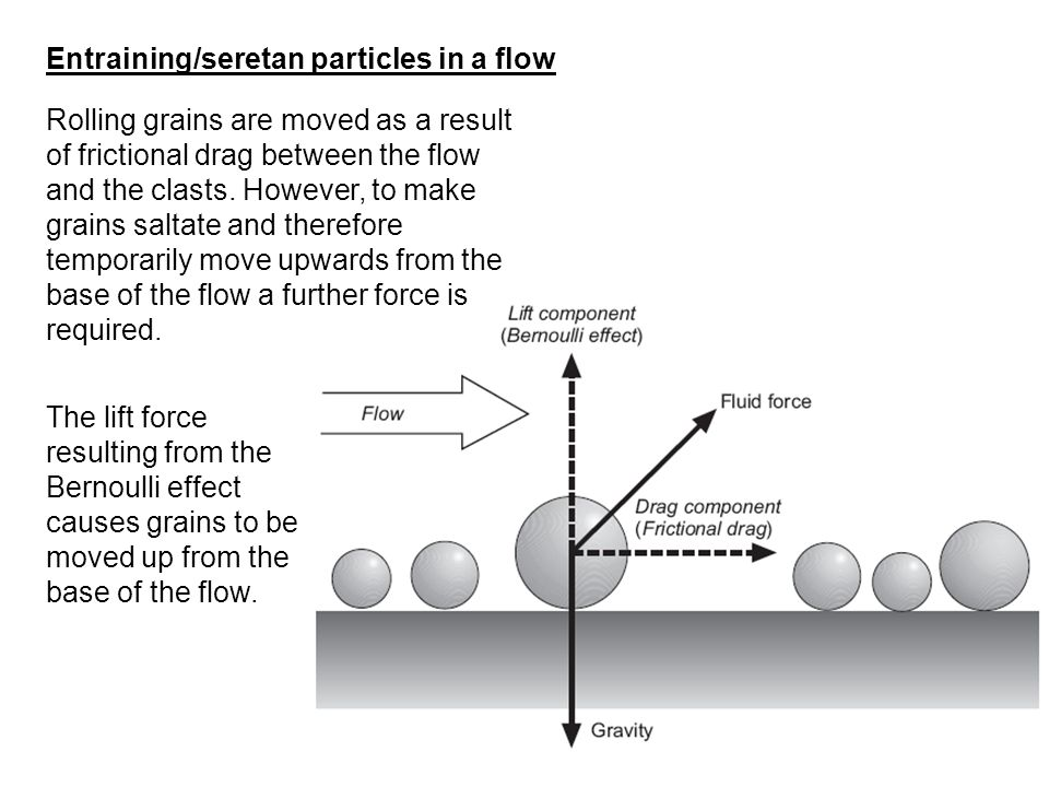 Entraining/seretan particles in a flow Rolling grains are moved as a result of frictional drag between the flow and the clasts. However, to make grain