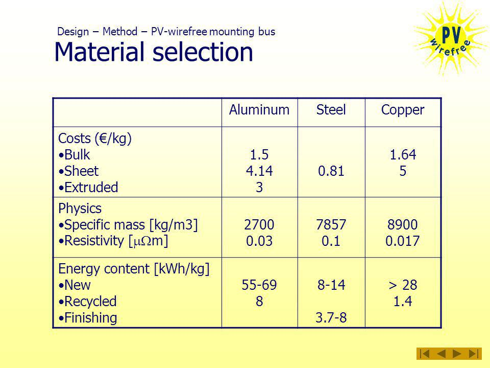 Material selection AluminumSteelCopper Costs (/kg) Bulk Sheet Extruded Physics Specific mass [kg/m3] Resistivity [ m] Energy content [kWh/kg] New Recycled Finishing > Design – Method – PV-wirefree mounting bus